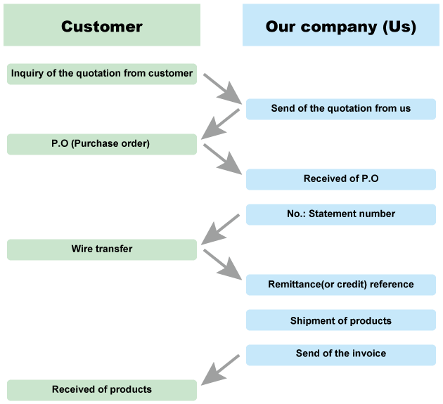 Sales method guidance to a new customer | TOKOH DENKI CO., LTD.